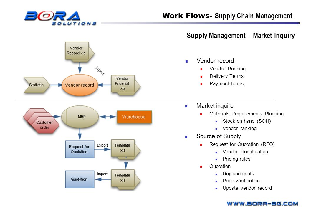 Supply Management – Market Inquiry