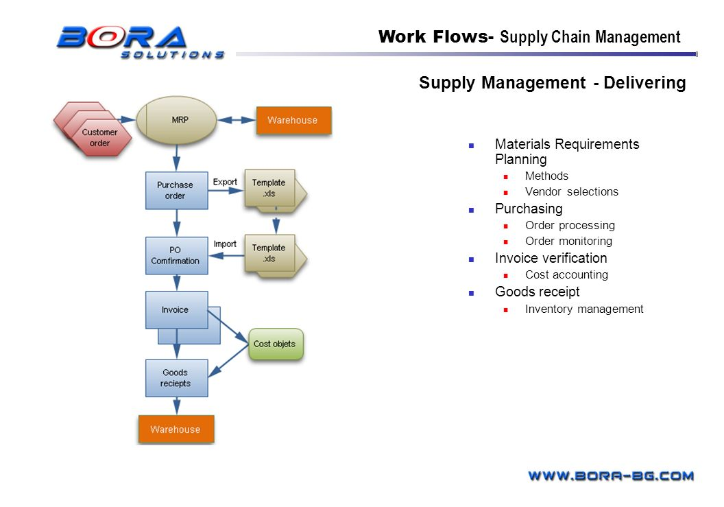 Supply Management - Delivering