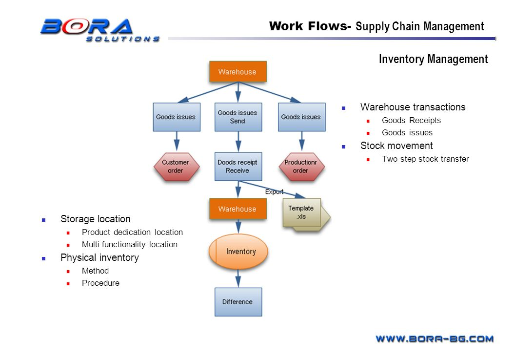 Work Flows- Supply Chain Management