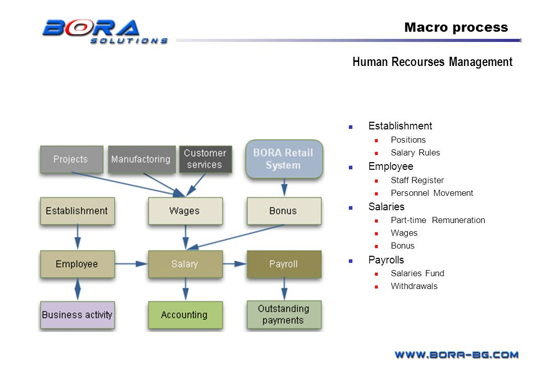 Human Recourses Management