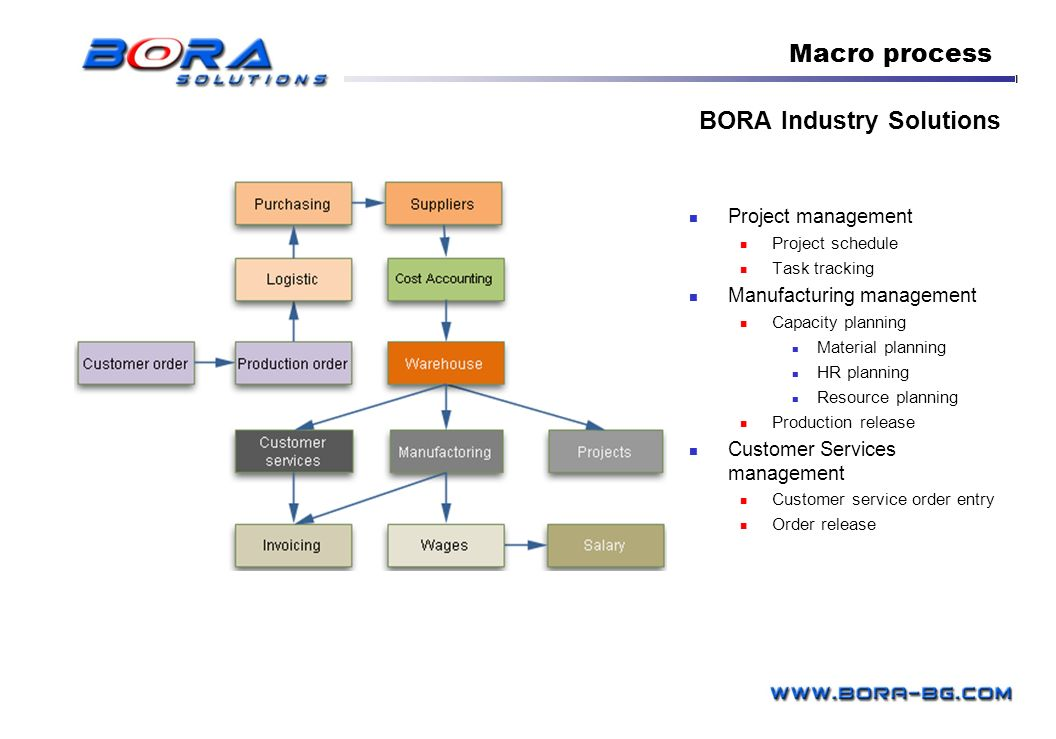 BORA Industry Solutions