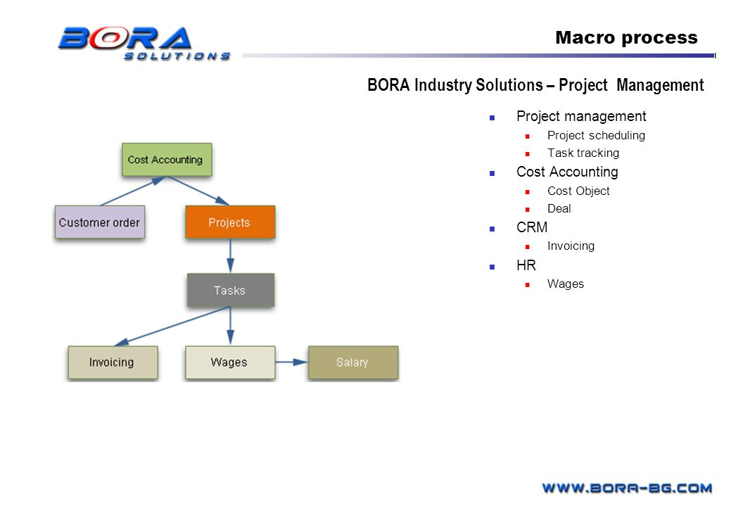 BORA Industry Solutions – Project Management