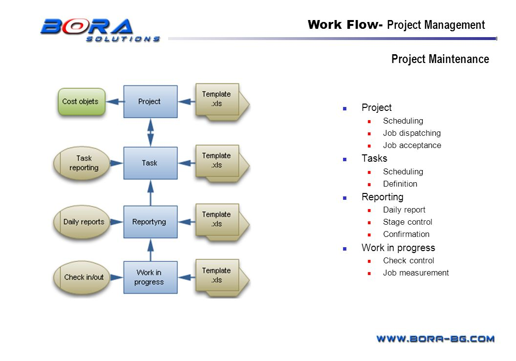 Work Flow- Project Management