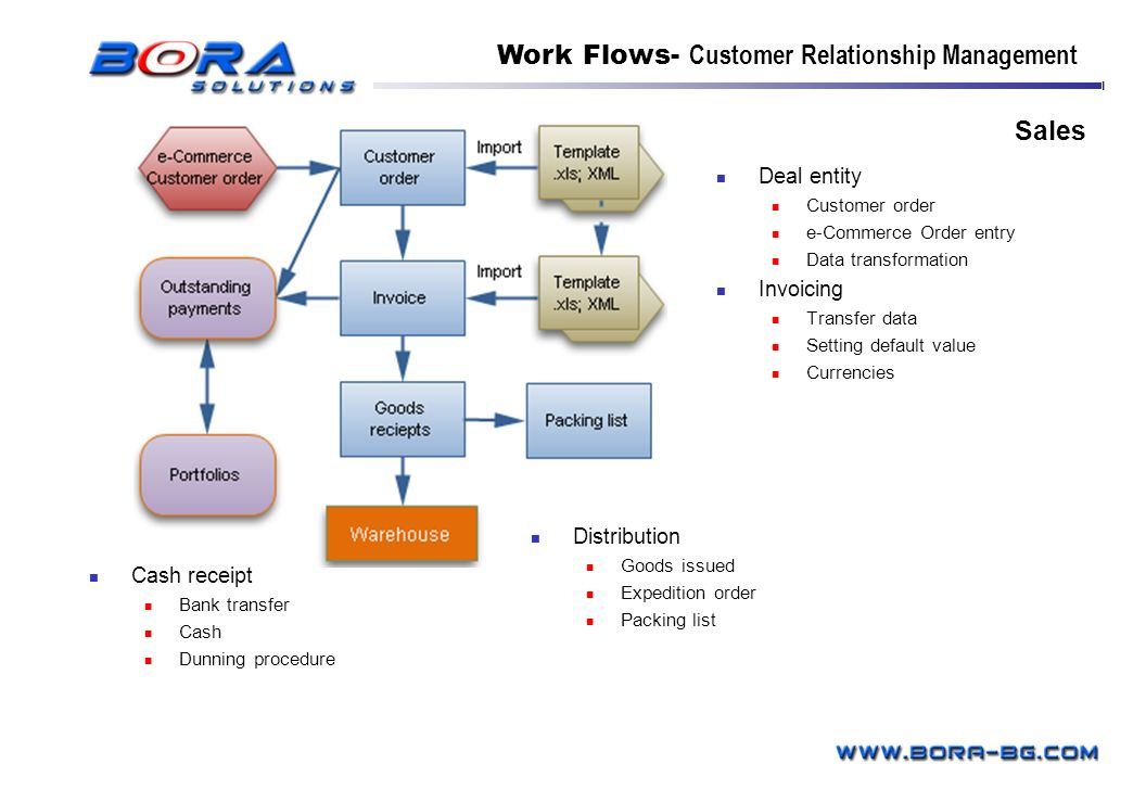 Work Flows- Customer Relationship Management