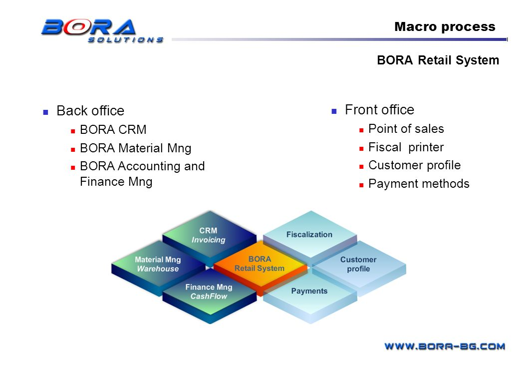Back office Front office Macro process BORA Retail System BORA CRM
