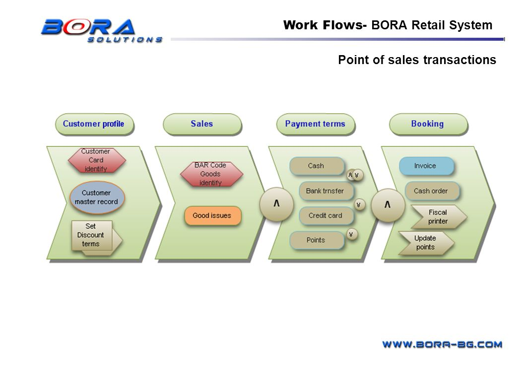 Point of sales transactions