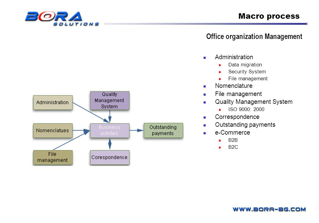Office organization Management