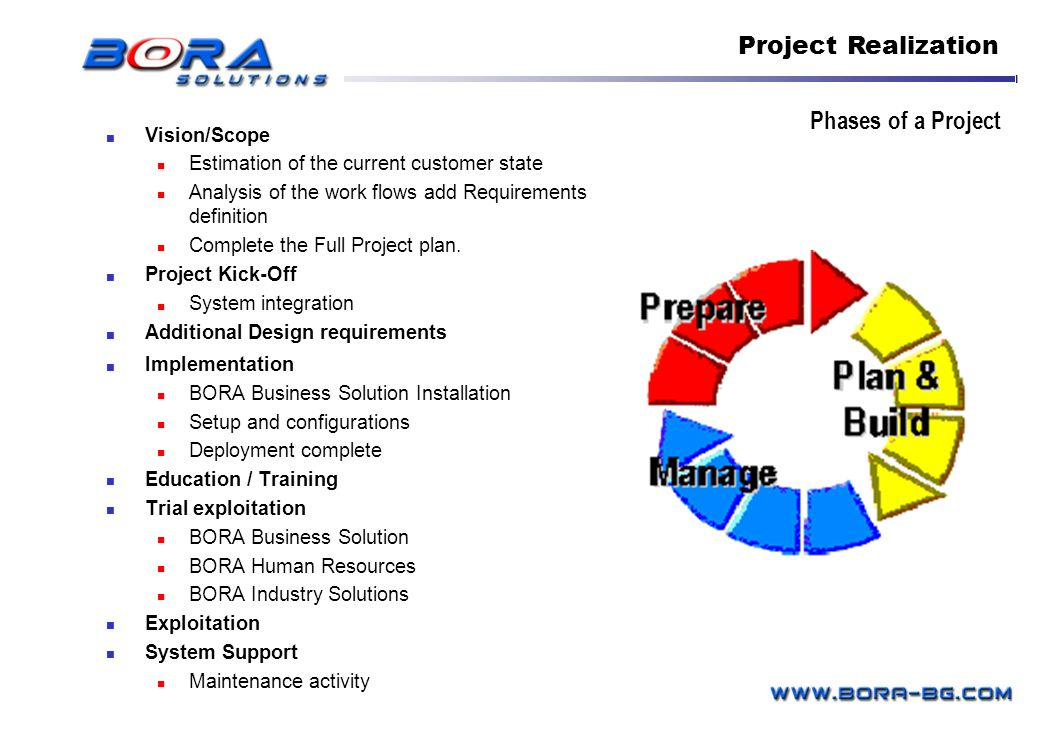 Project Realization Phases of a Project Vision/Scope