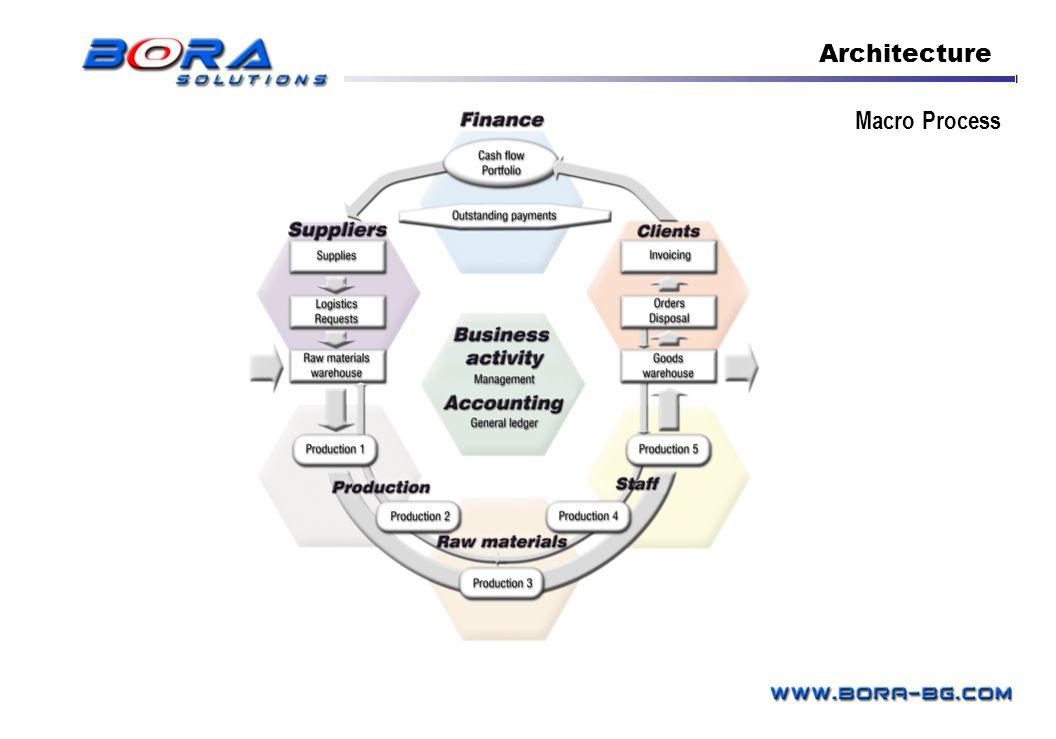 Architecture Macro Process