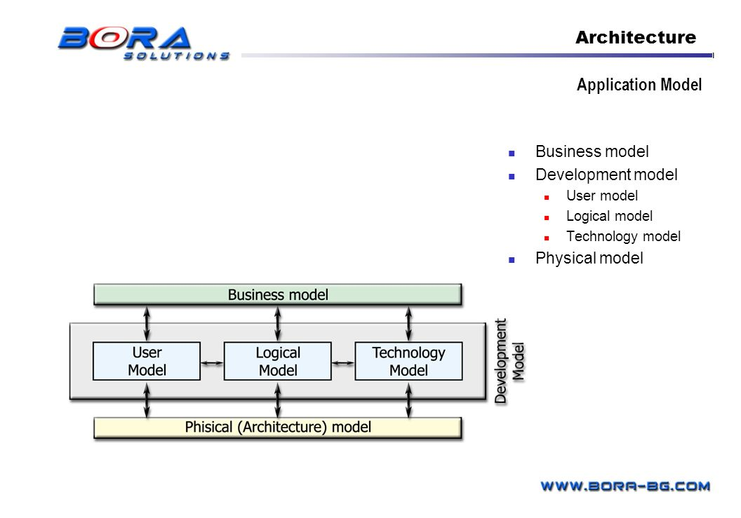 Architecture Application Model Business model Development model