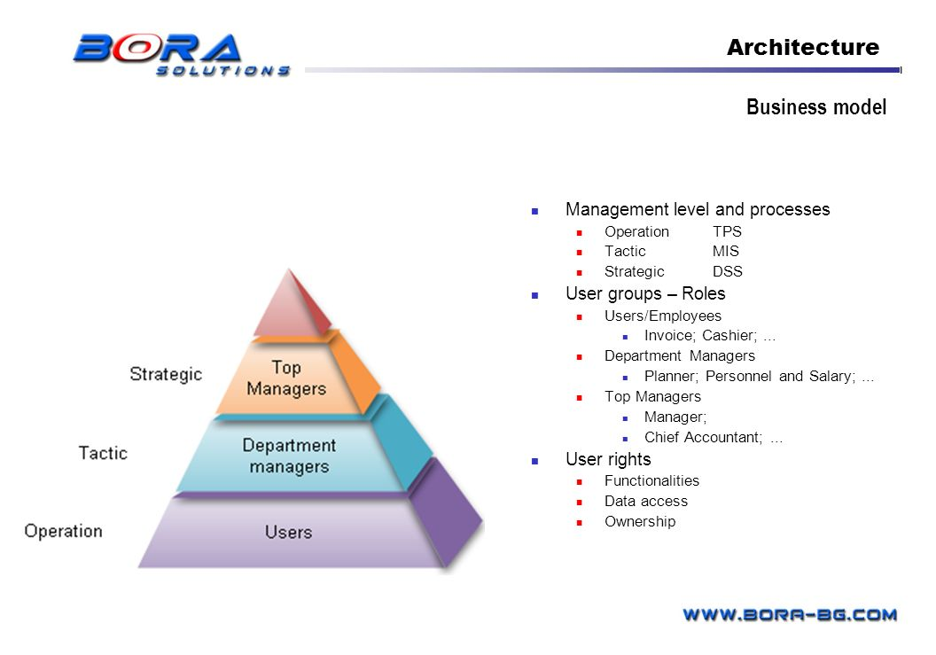 Architecture Business model Management level and processes