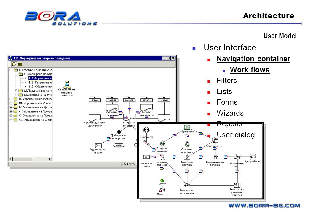 User Interface Architecture User Model Navigation container Work flows