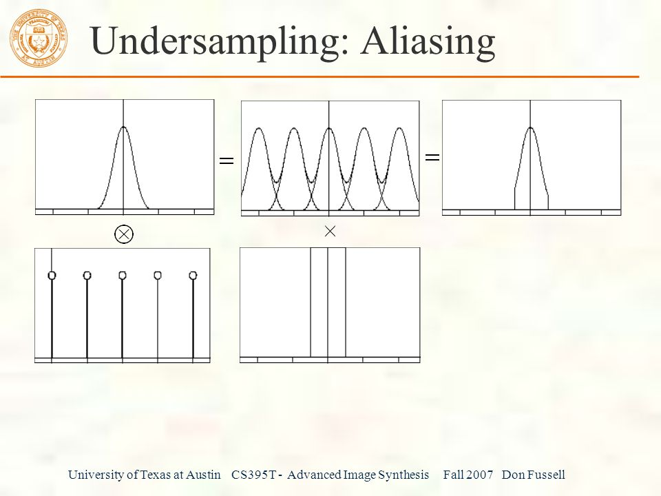 Undersampling: Aliasing