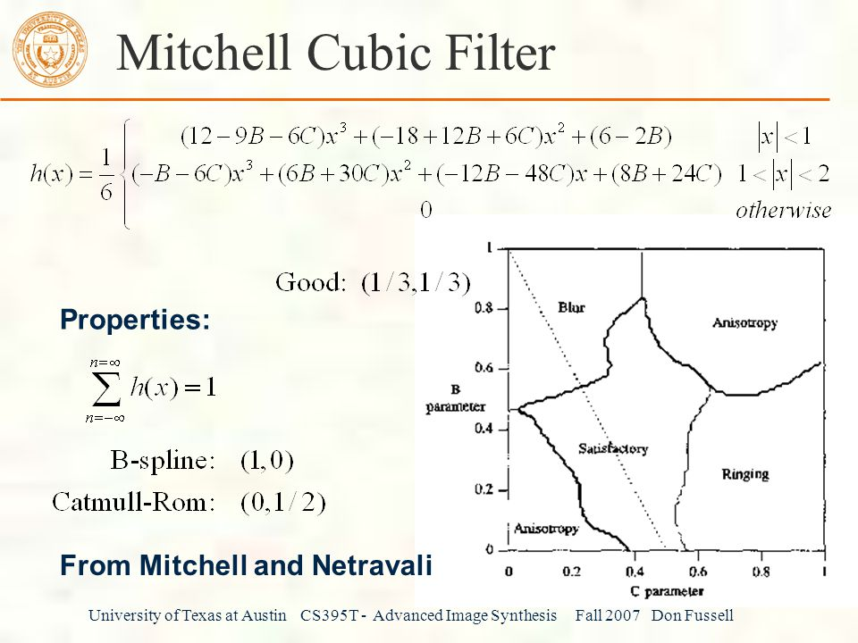 Mitchell Cubic Filter Properties: From Mitchell and Netravali