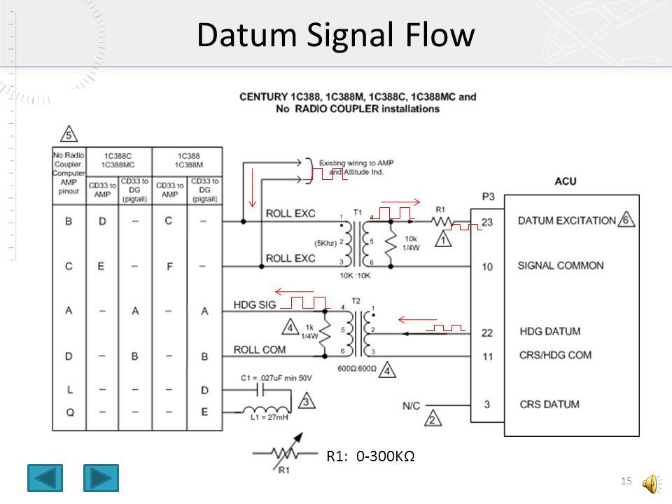 Datum Signal Flow R1: 0-300KΩ