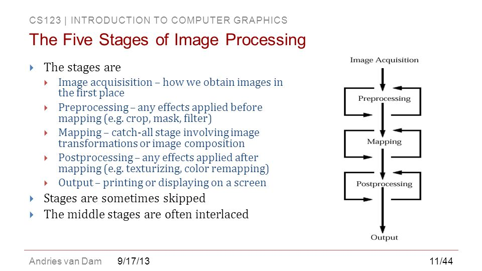 The Five Stages of Image Processing