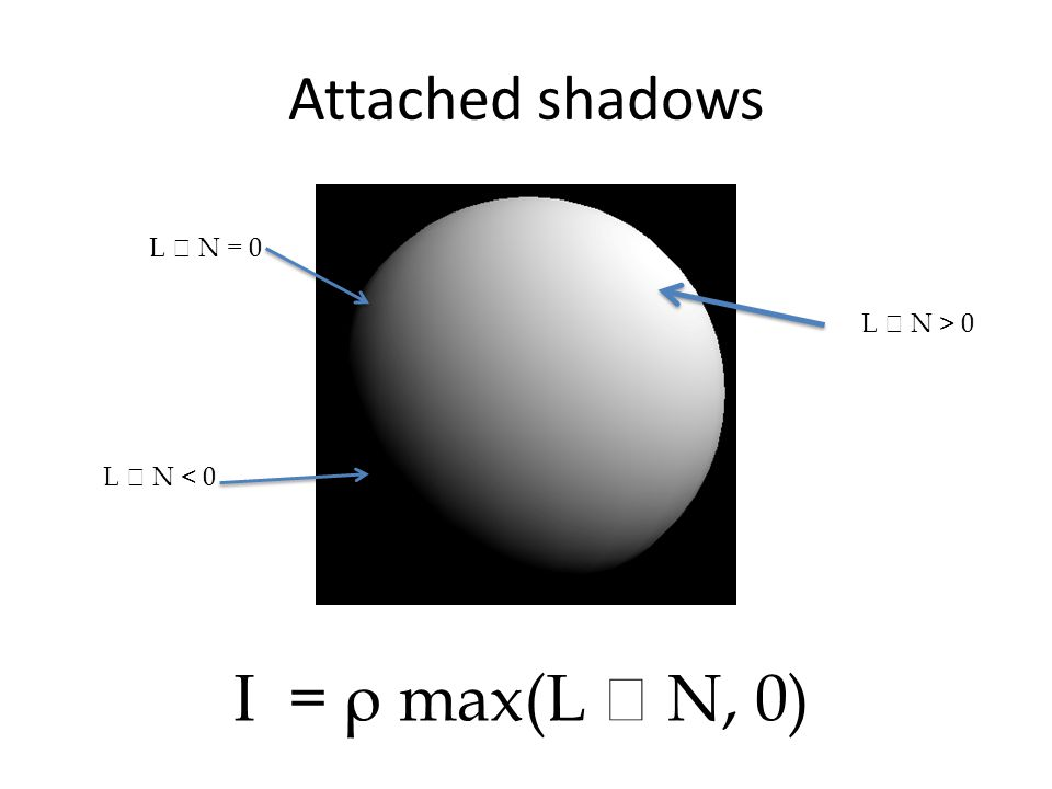 I = ρ max(L  N, 0) Attached shadows L  N = 0 L  N > 0