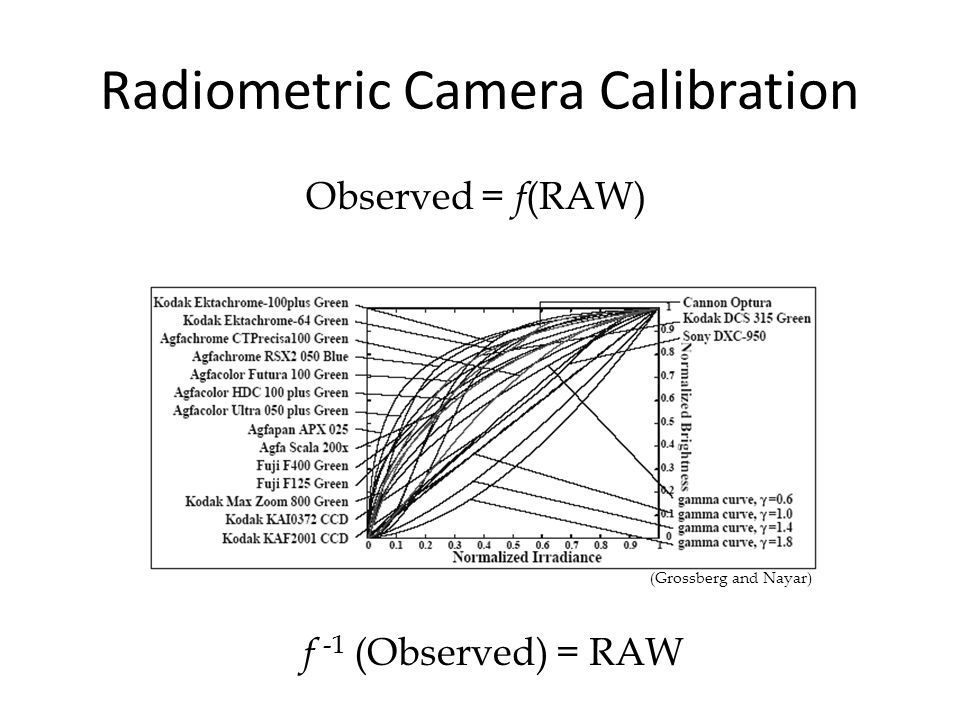 Radiometric Camera Calibration