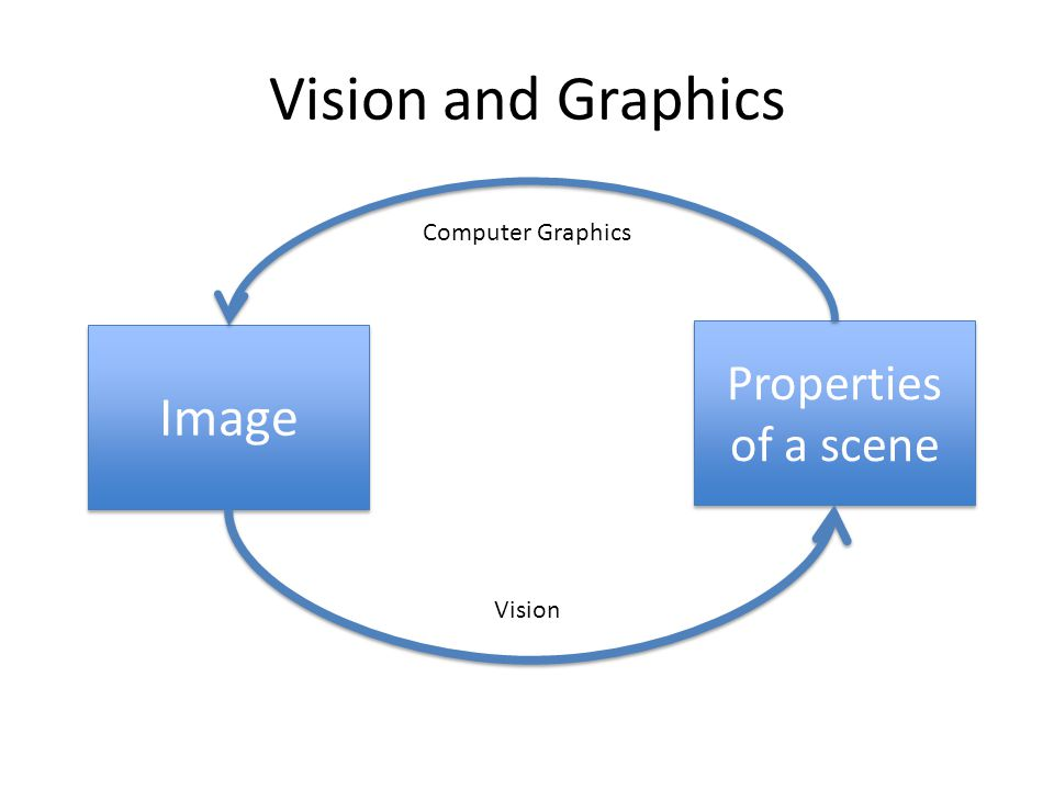 Vision and Graphics Image Properties of a scene Computer Graphics