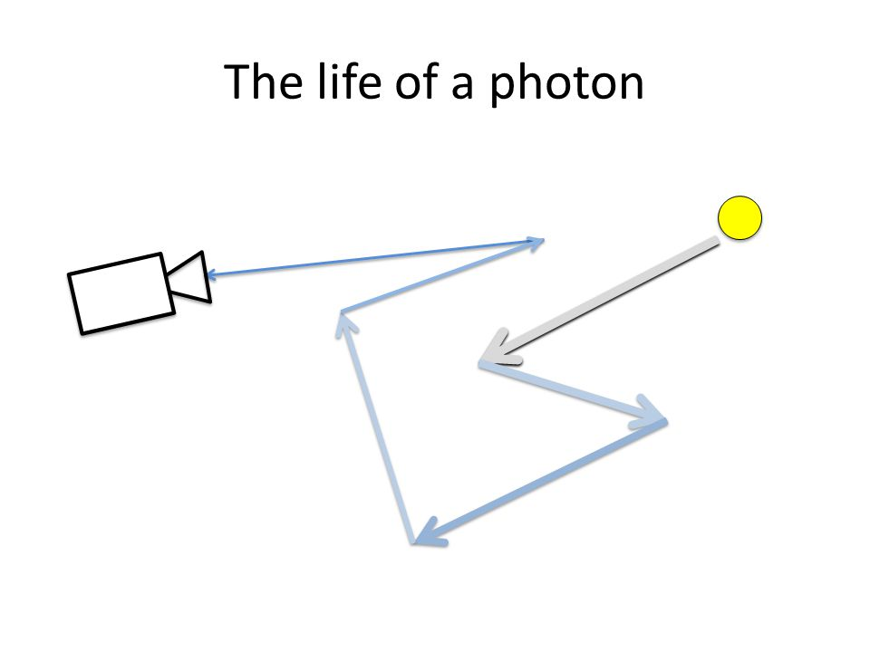 The life of a photon