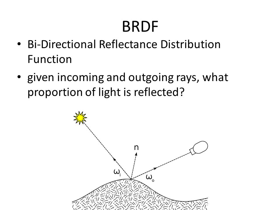 BRDF Bi-Directional Reflectance Distribution Function