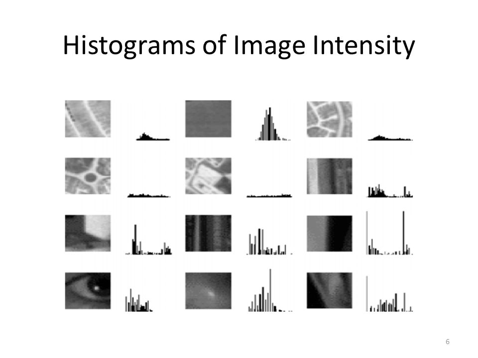 Histograms of Image Intensity