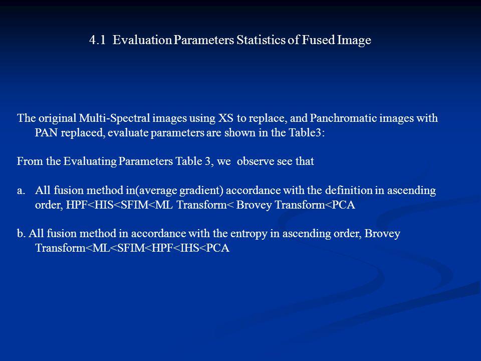 4.1 Evaluation Parameters Statistics of Fused Image