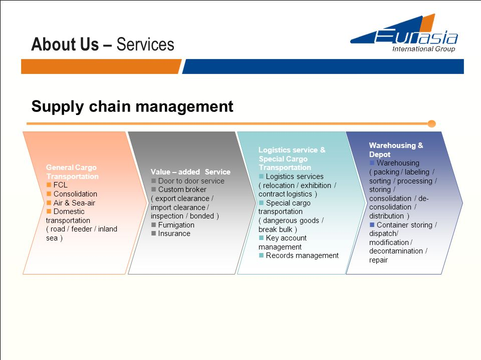 About Us – Services Supply chain management