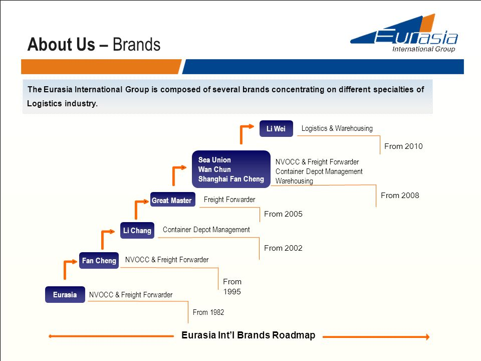 About Us – Brands Eurasia Int'l Brands Roadmap