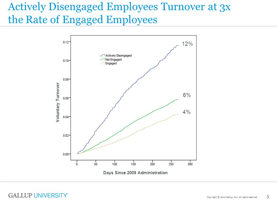 Actively Disengaged Employees Turnover at 3x the Rate of Engaged Employees