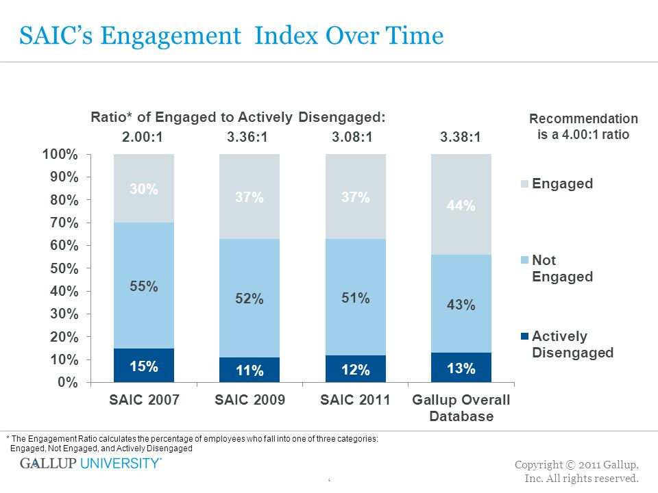 SAIC's Engagement Index Over Time