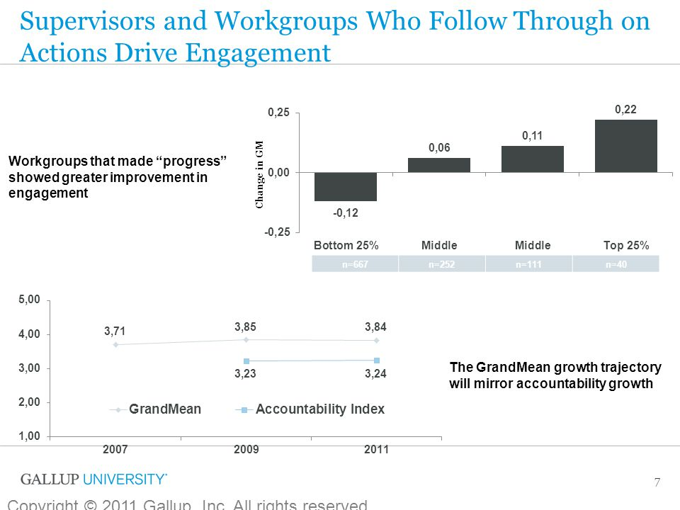 Supervisors and Workgroups Who Follow Through on Actions Drive Engagement