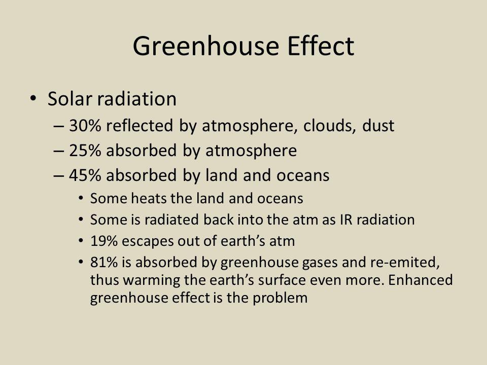 Greenhouse Effect Solar radiation