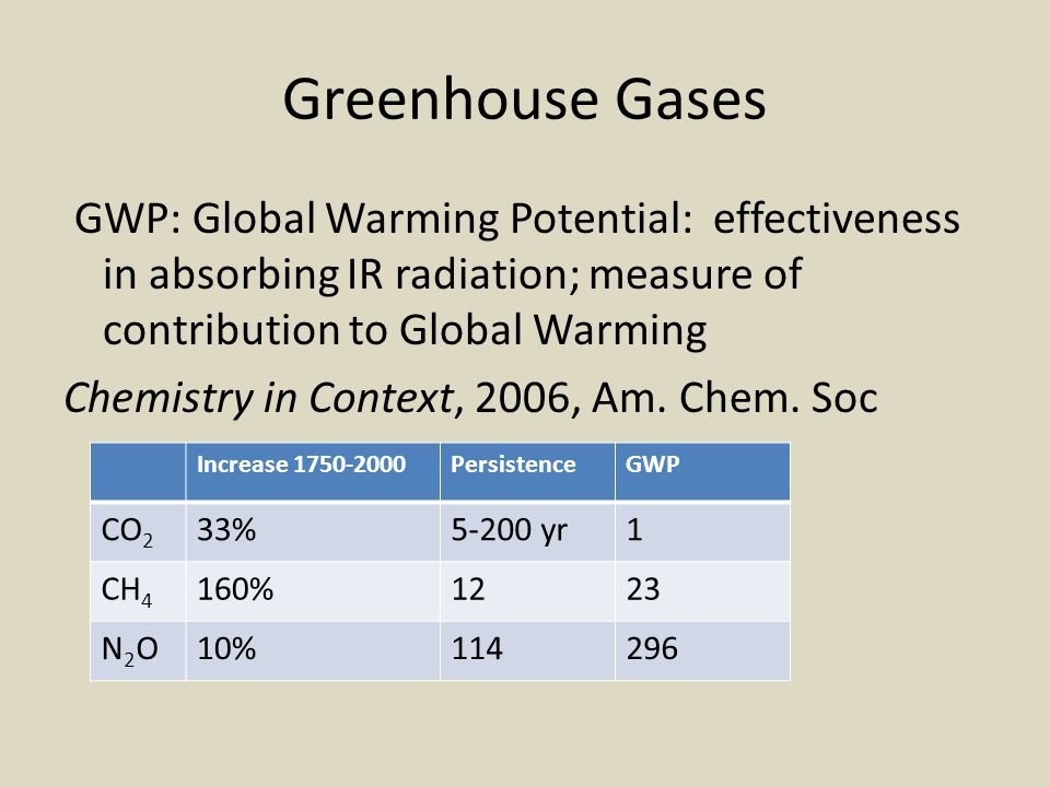 Greenhouse Gases GWP: Global Warming Potential: effectiveness in absorbing IR radiation; measure of contribution to Global Warming.