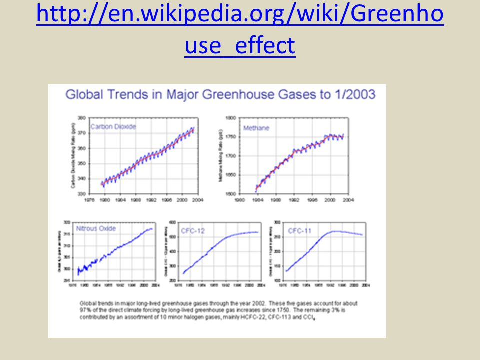 http://en.wikipedia.org/wiki/Greenhouse_effect