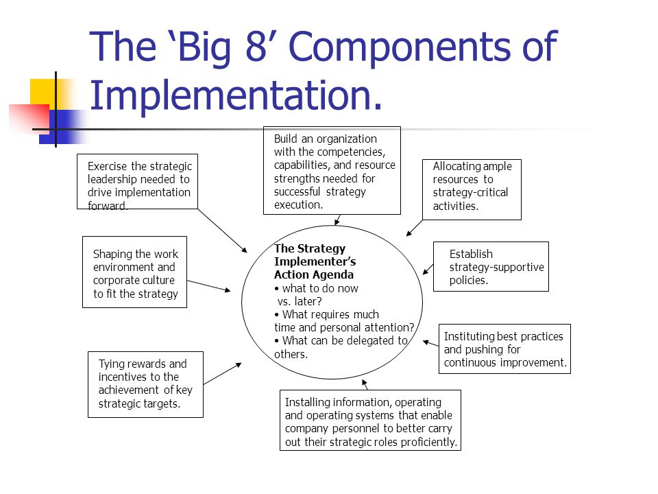 The 'Big 8' Components of Implementation.
