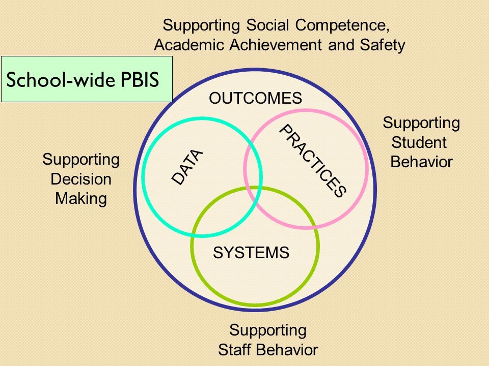 School-wide PBIS Supporting Social Competence,