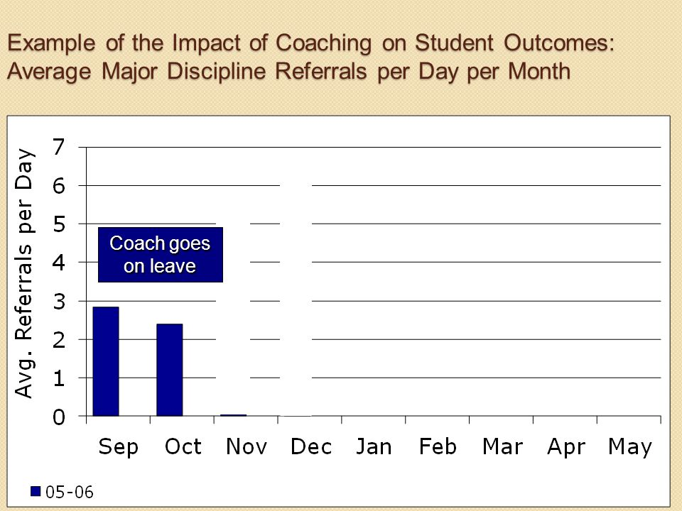 Example of the Impact of Coaching on Student Outcomes: Average Major Discipline Referrals per Day per Month