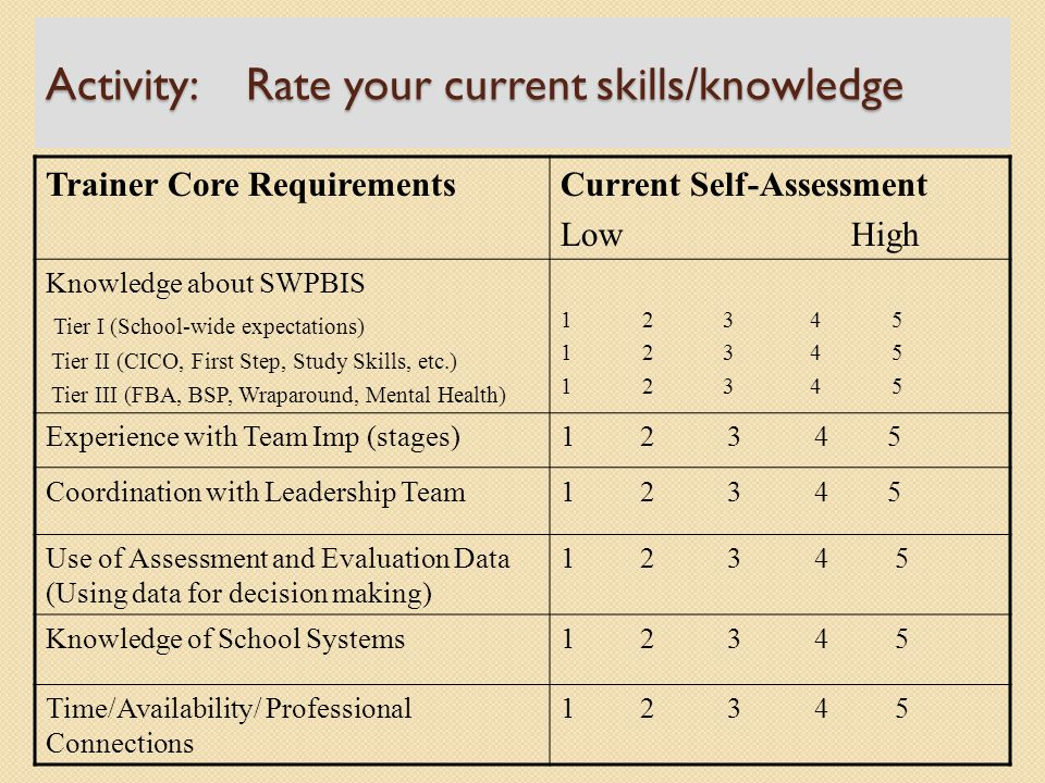 Activity: Rate your current skills/knowledge