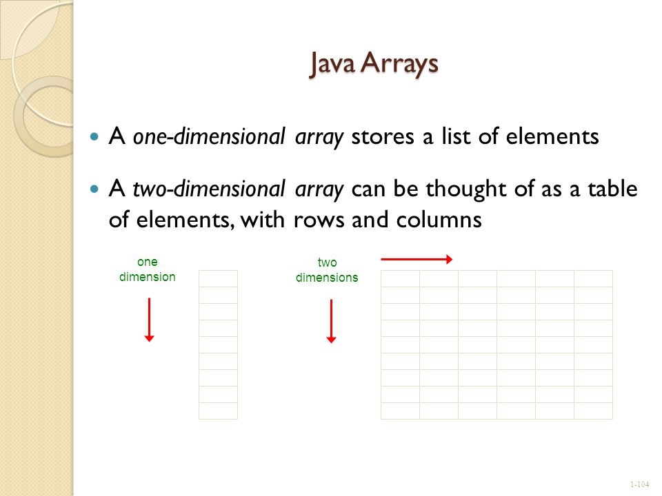 Java Arrays A one-dimensional array stores a list of elements