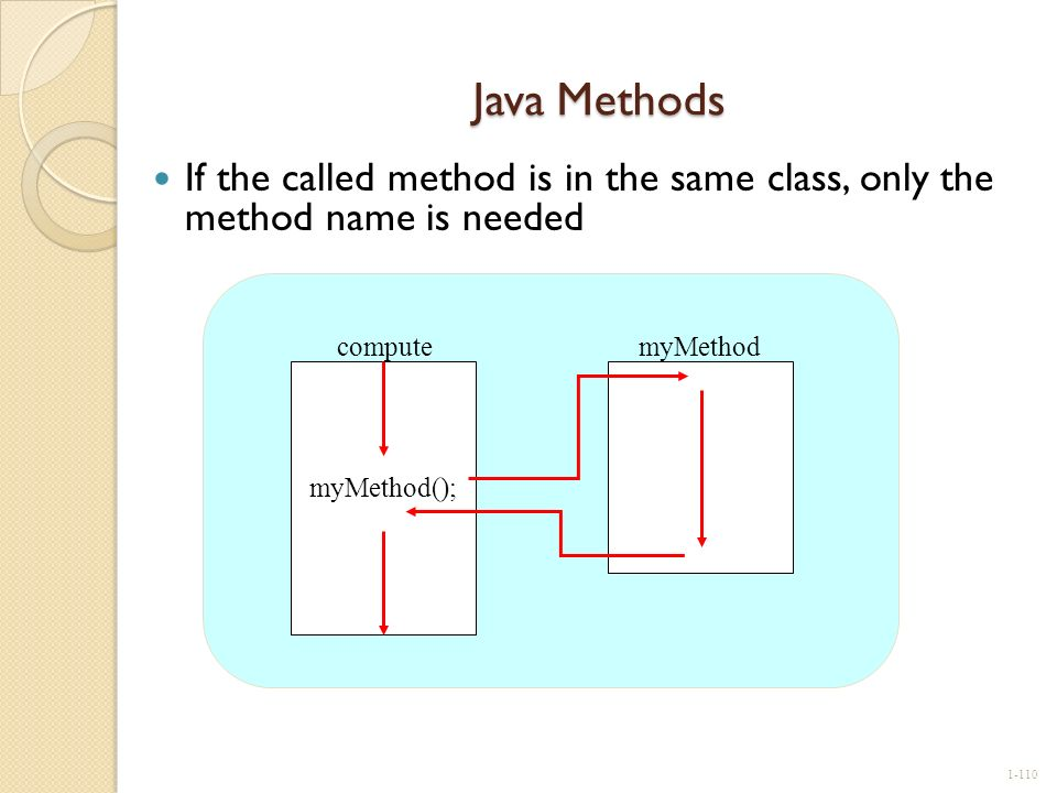 Java Methods If the called method is in the same class, only the method name is needed. myMethod();