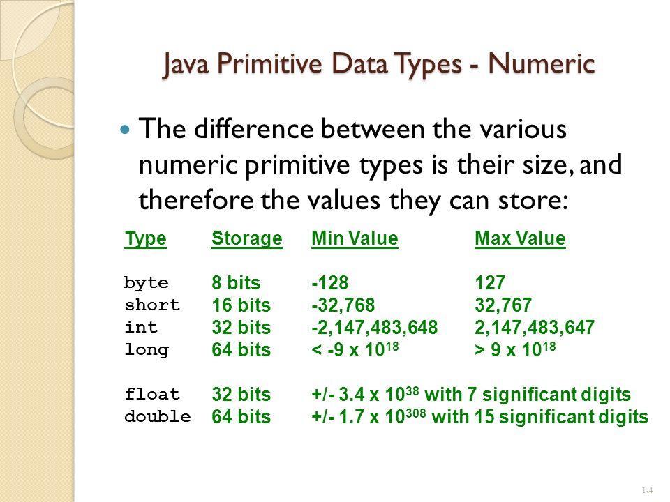 Java Primitive Data Types - Numeric
