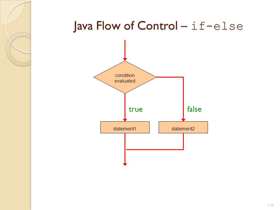 Java Flow of Control – if-else