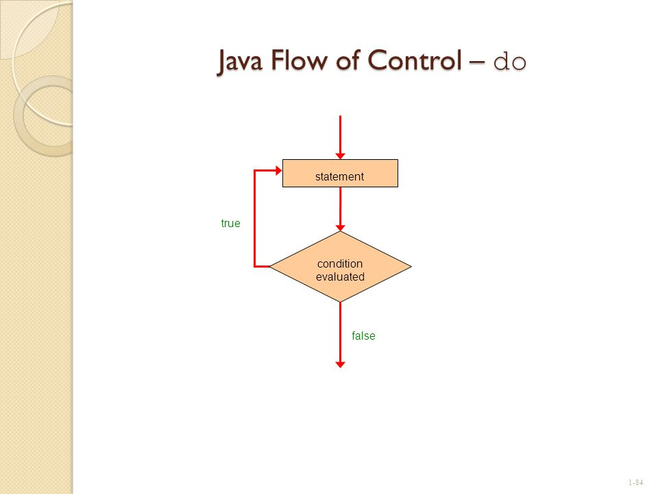 Java Flow of Control – do