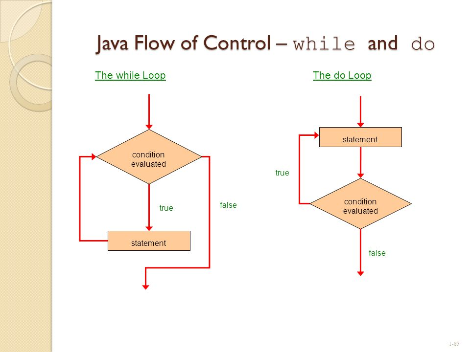 Java Flow of Control – while and do