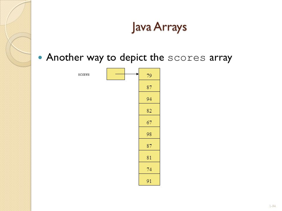 Java Arrays Another way to depict the scores array 79 87 94 82 67 98