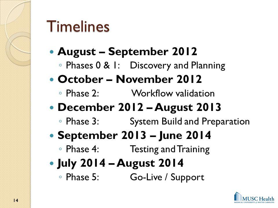 Timelines August – September 2012 October – November 2012