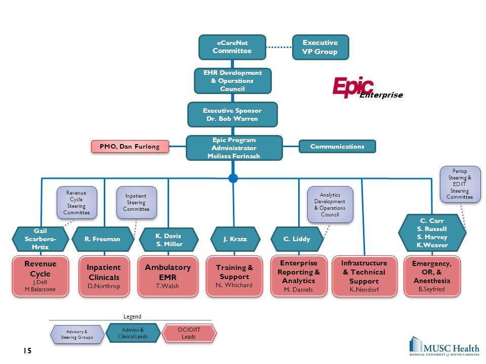 Revenue Cycle Inpatient Ambulatory EMR