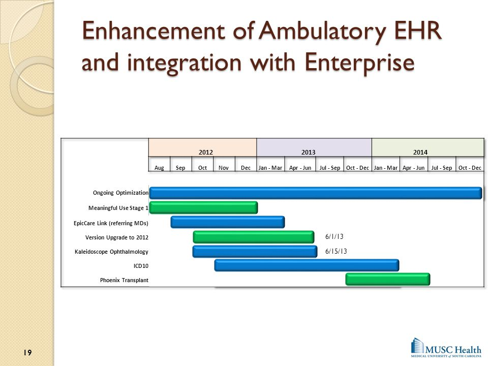 Enhancement of Ambulatory EHR and integration with Enterprise