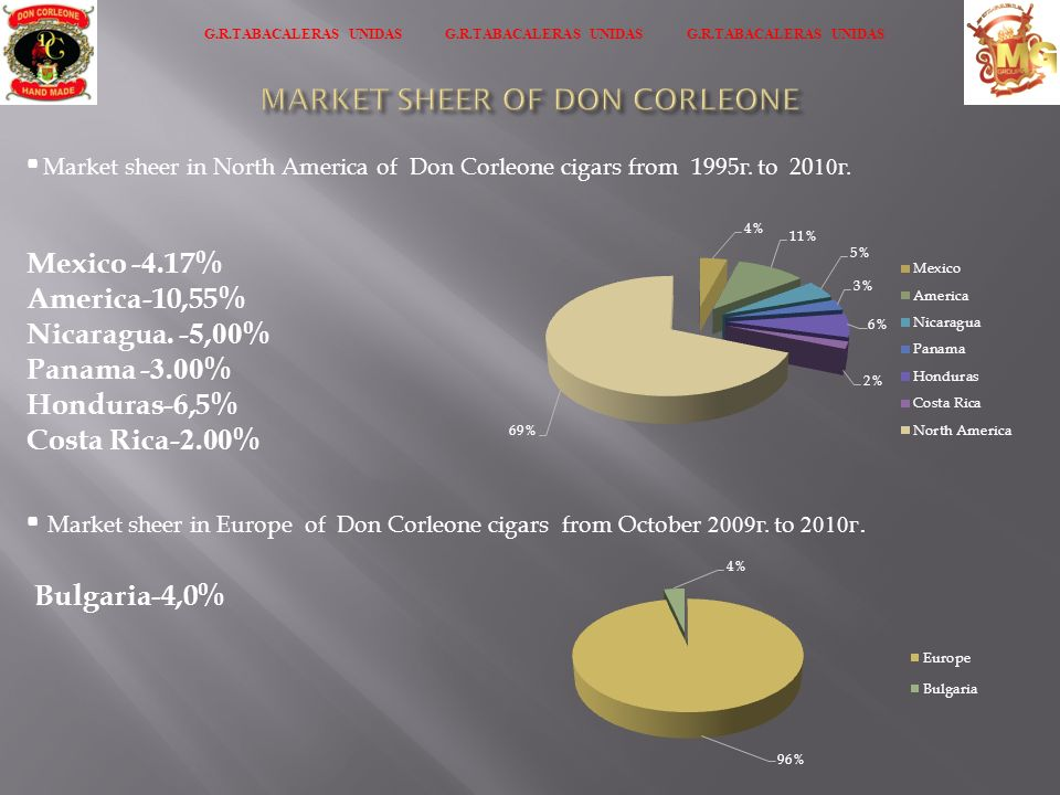 MARKET SHEER OF DON CORLEONE